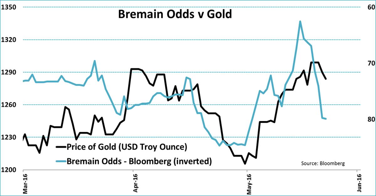 BREMAIN GOLD