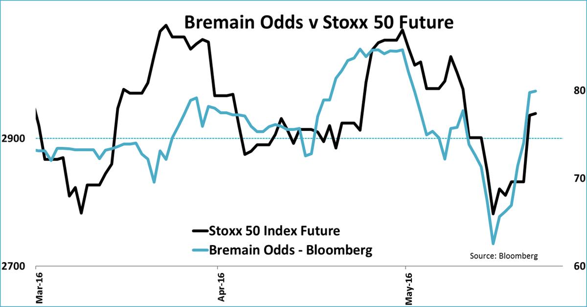 BREMAIN STOXX 50