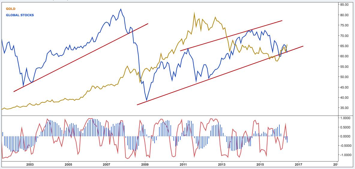 PMG GLOBAL STOCKS GOLD JUNE26:16