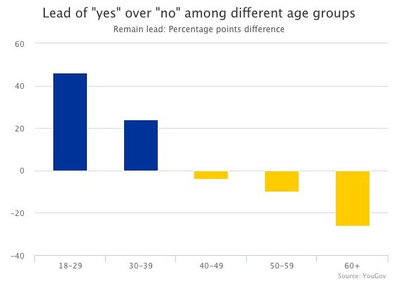 brexit demographics vote