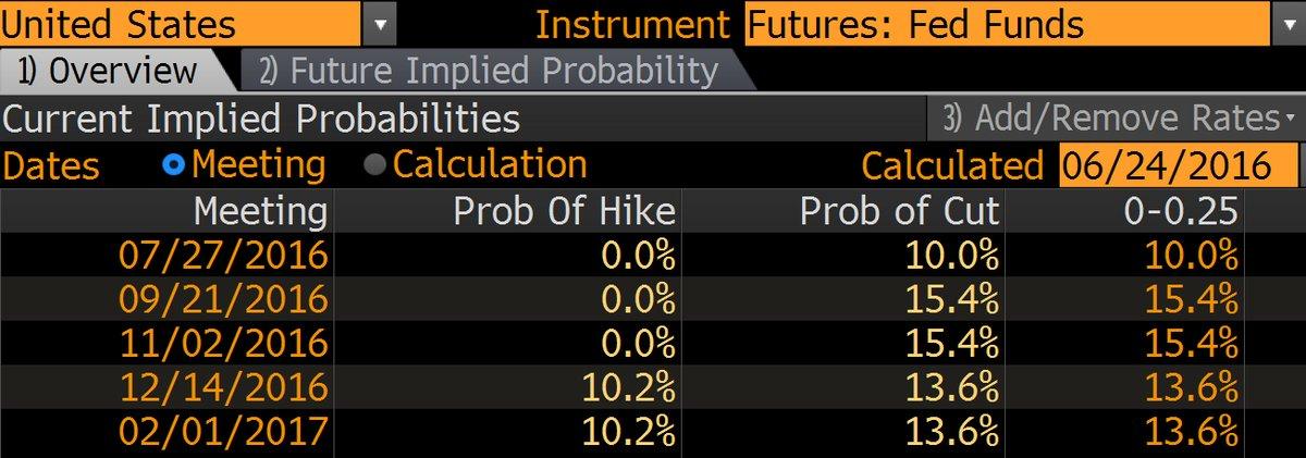 fed funds forecast