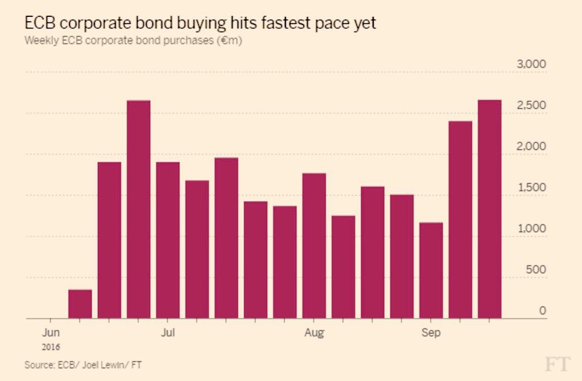 %ce%b5cb-corporate-bond-buying