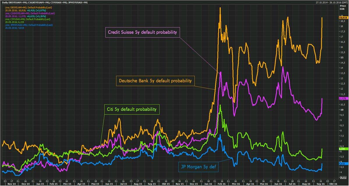 banks-default-probabilities-sep2516