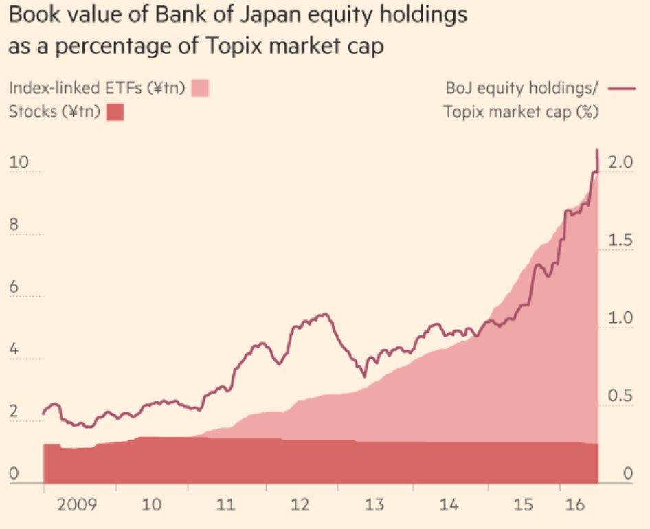 boj-owned-equities-of-topix-index