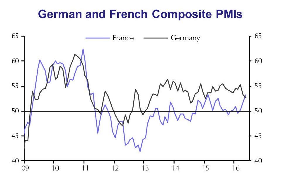 german-french-pmi