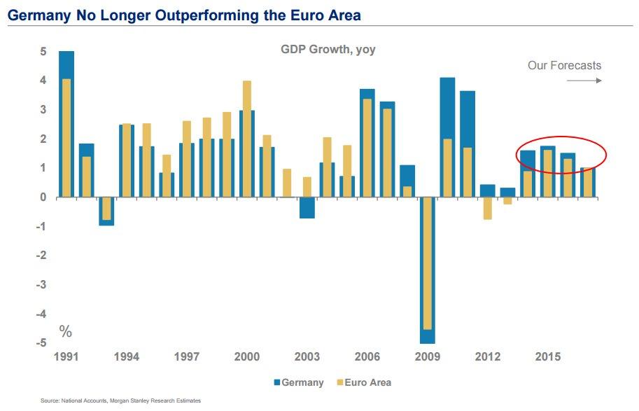 germany-future-growth