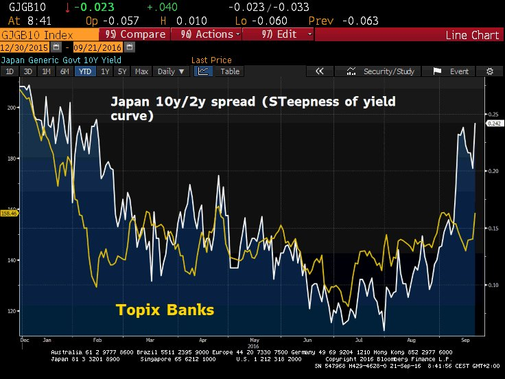 japan-yield-curve-and-banks-index