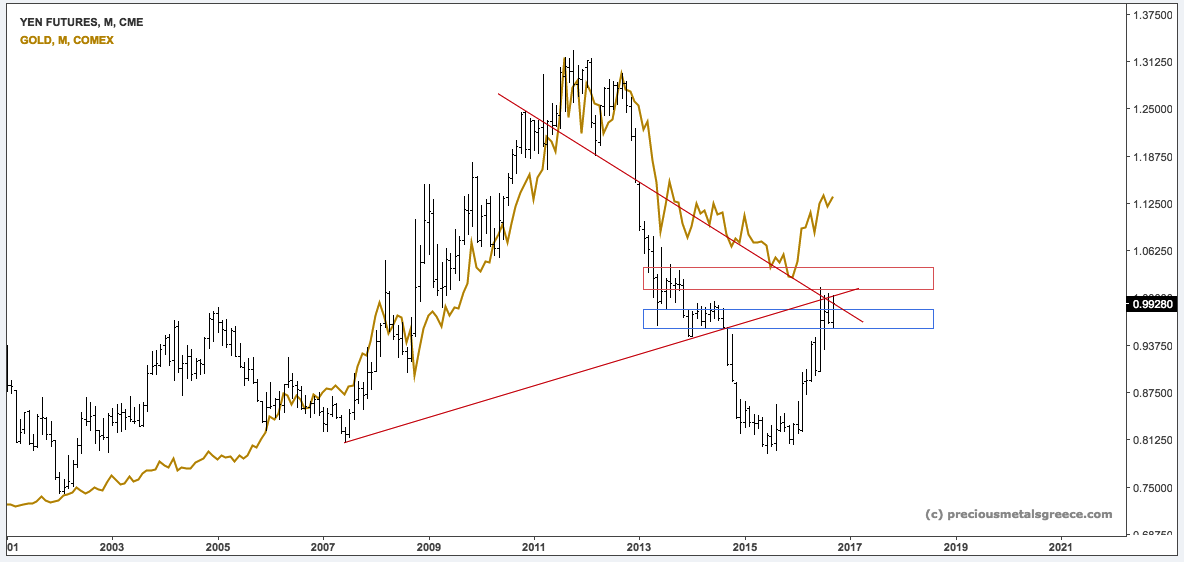 pmg-comp-yen-gold-f-m-sep2516