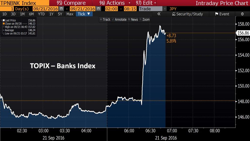 topix-banks-after-boj-announcement