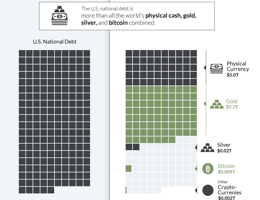 us-debt-against-gold-sil-cash-bitcoin