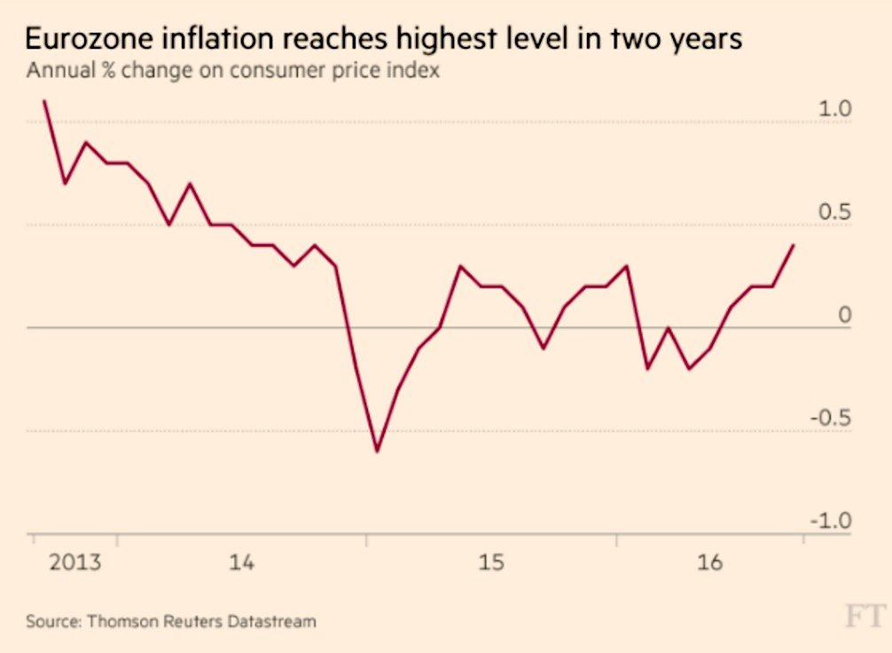 europe-inflation-oct2316