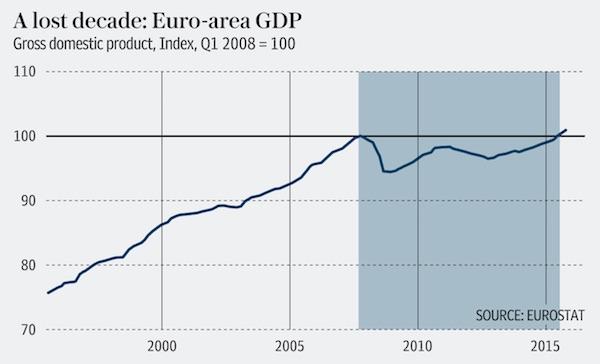 eurozonegdplostdecade