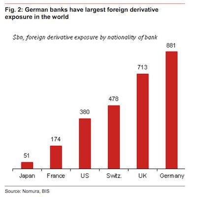 german-banks-foreign-derivatives
