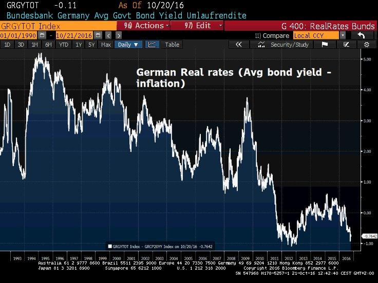 german-real-rates