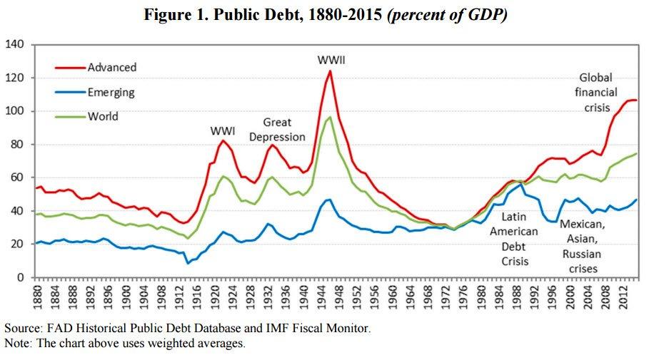 imf-public-debt-1880-2015