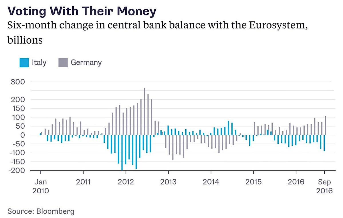 italy-capital-flows