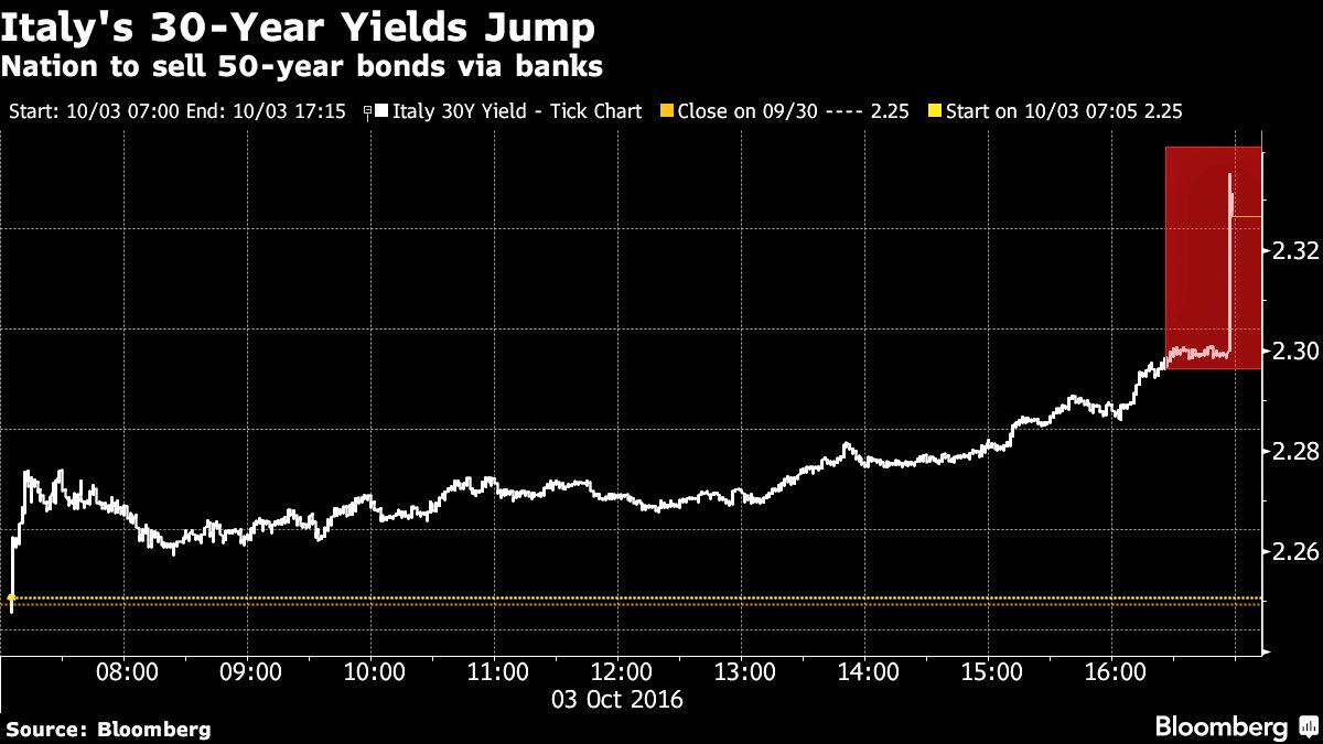 italys-30-year-yield