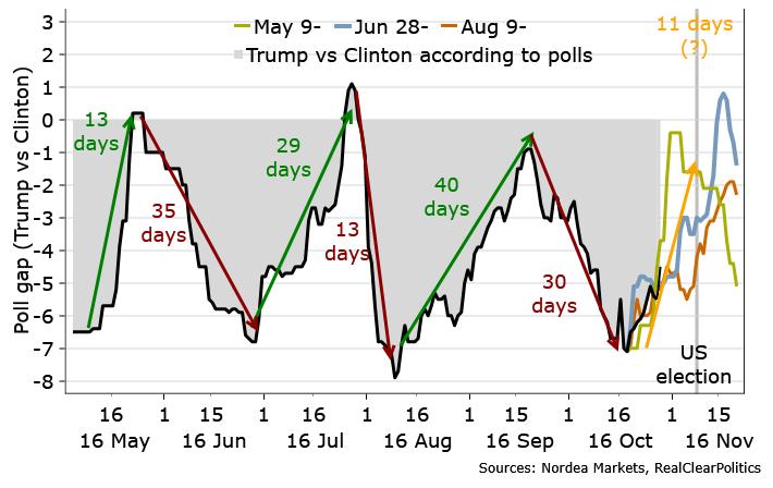 nordea-trump-clinton-poll