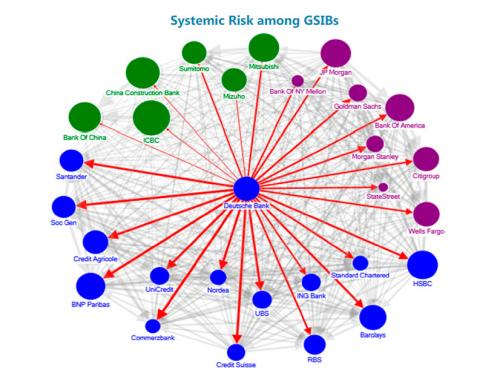 systemic-risk-amond-gsibs