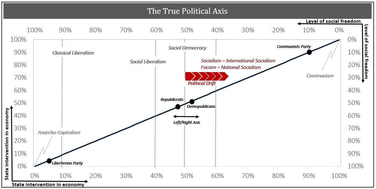 true-political-axis