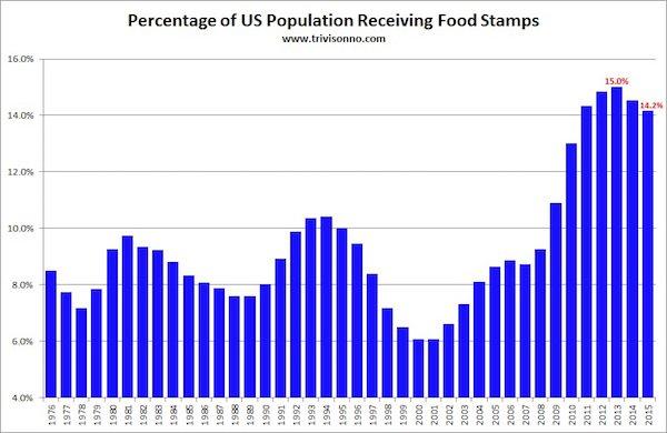 us-population-percentage-on-food-stamps