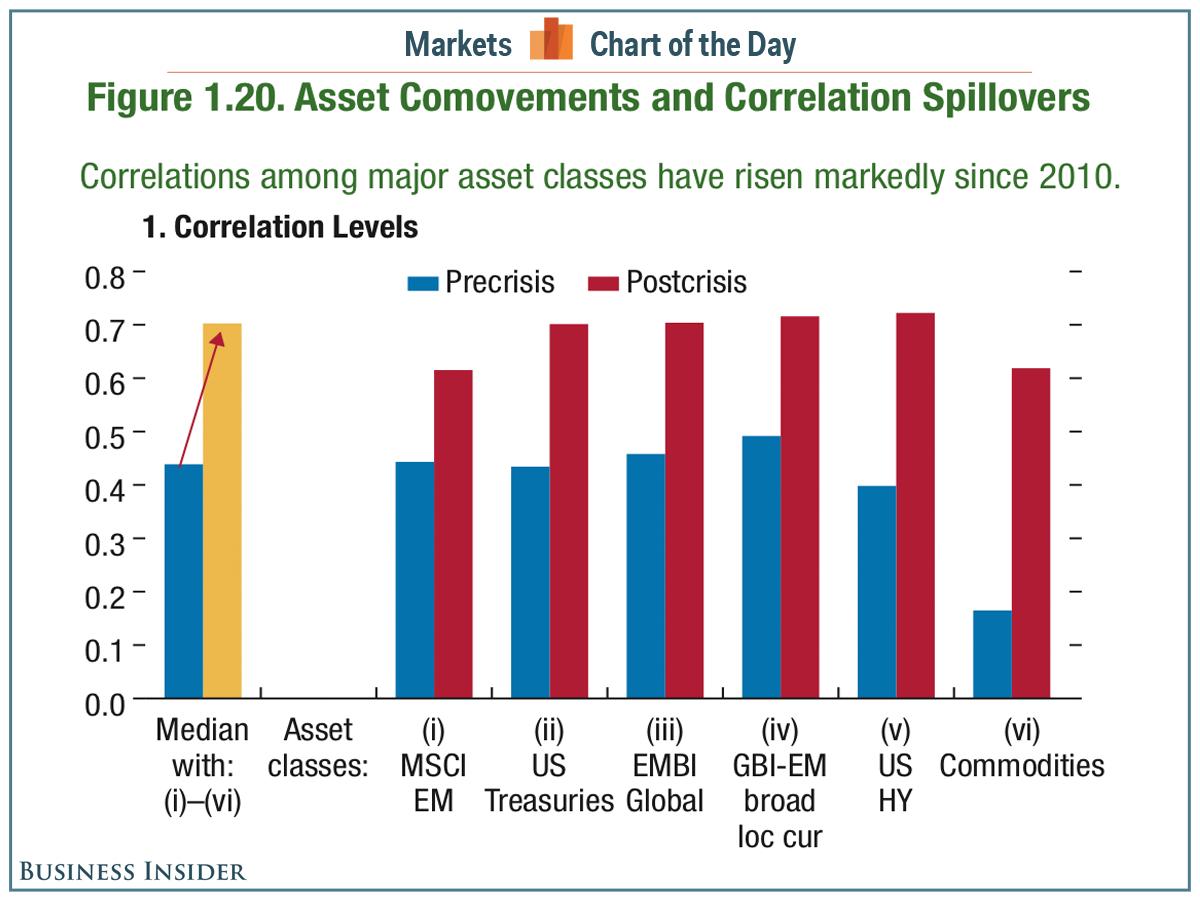 cotd-asset-correlation