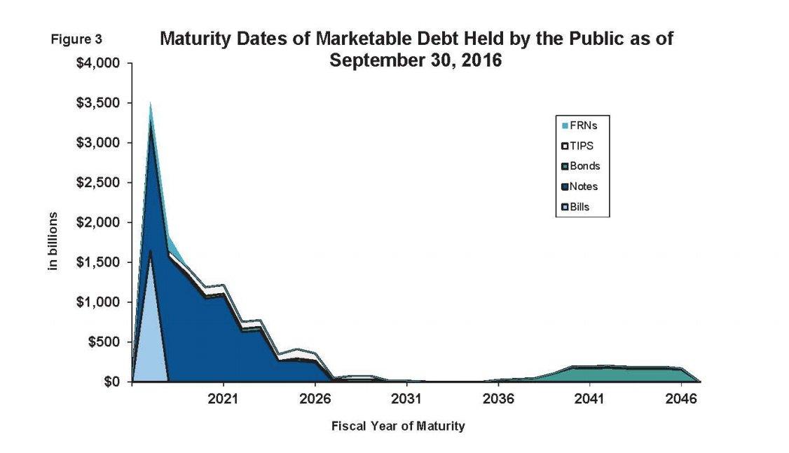 7-9-trillion-matures-next-4-years