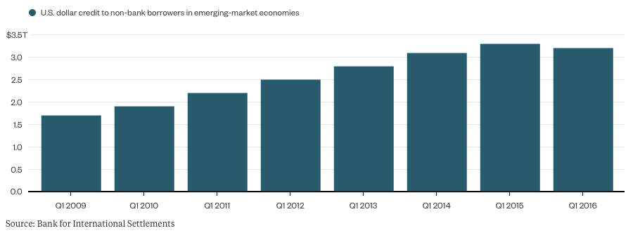 emerging-markets-debt-bis-nov2016