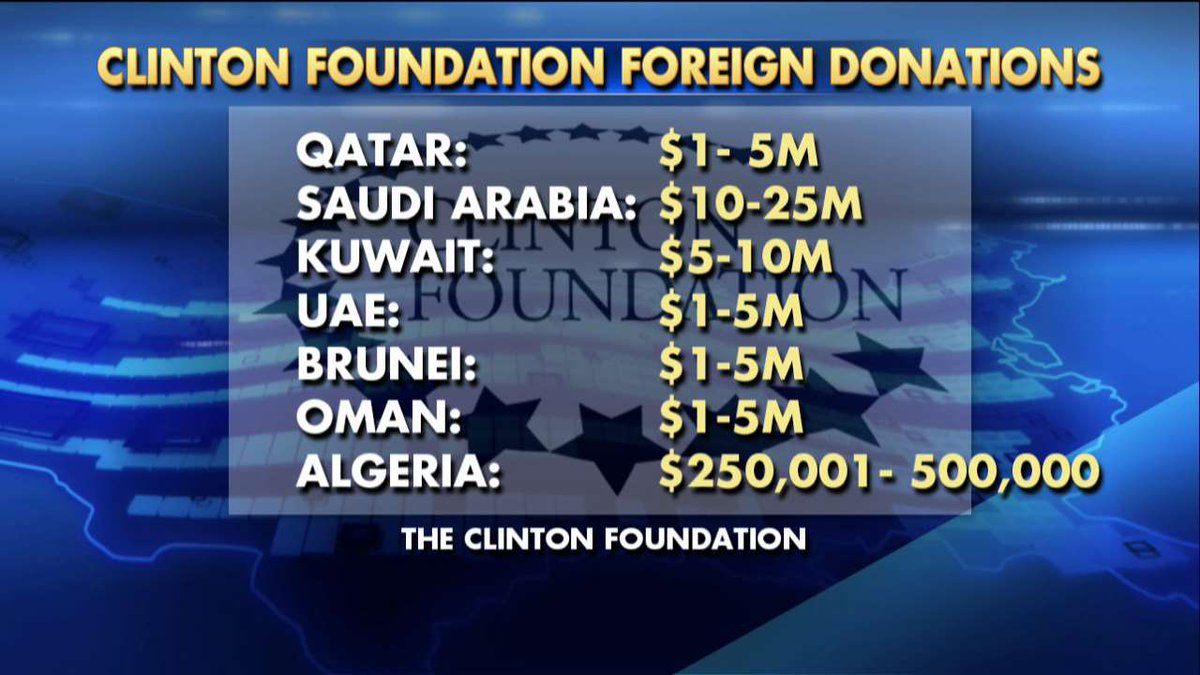 fox-news-clinton-foundation-donations