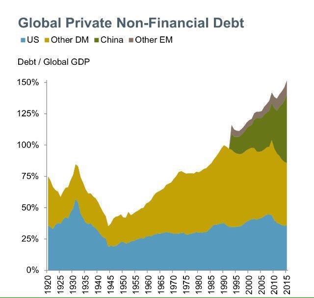 global-private-debt