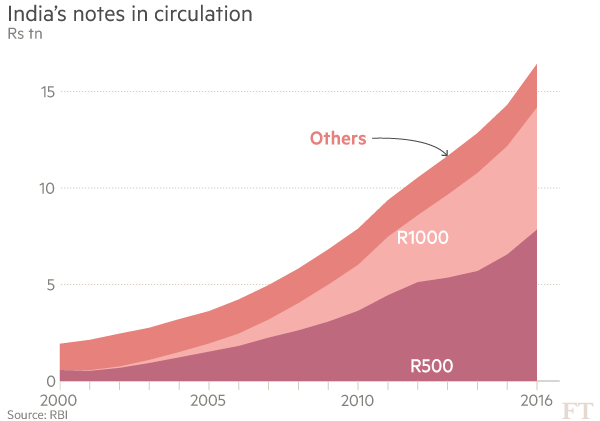 indias-notes-in-circulation-ft