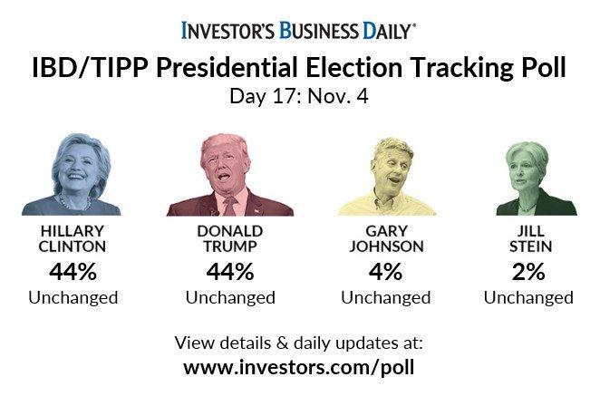 investors-poll
