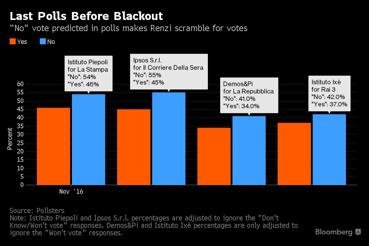 last-polls-before-blackout-italy