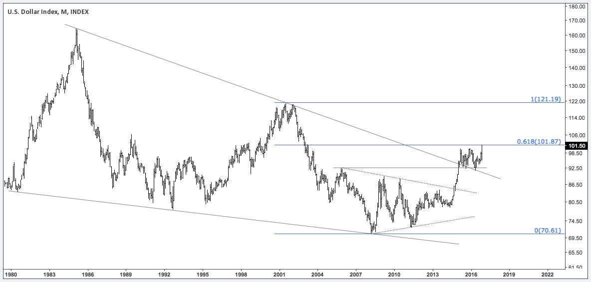 pmg-us-dollar-index-m-nov2716