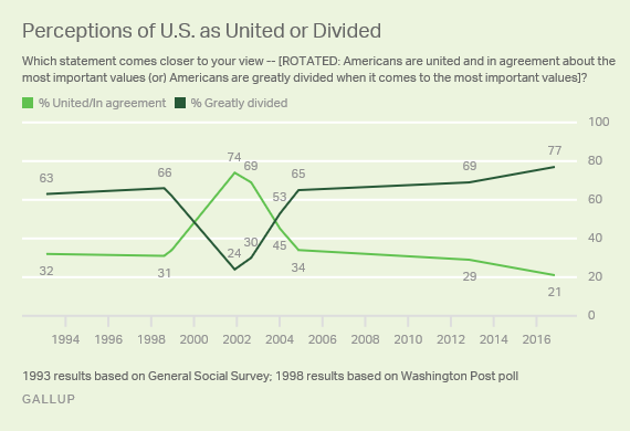 perception-of-us-as-divided