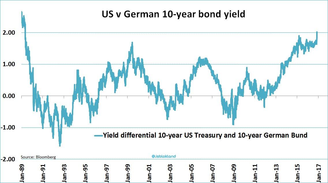 us-german-spread-10-year-nov2016