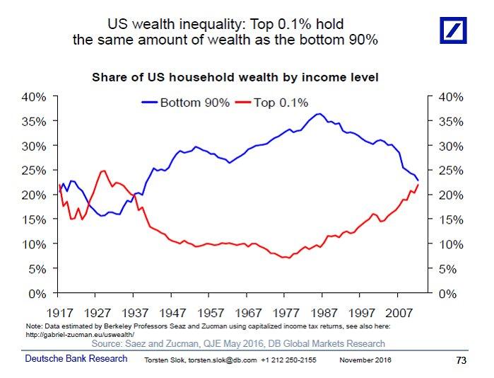 us-inequality