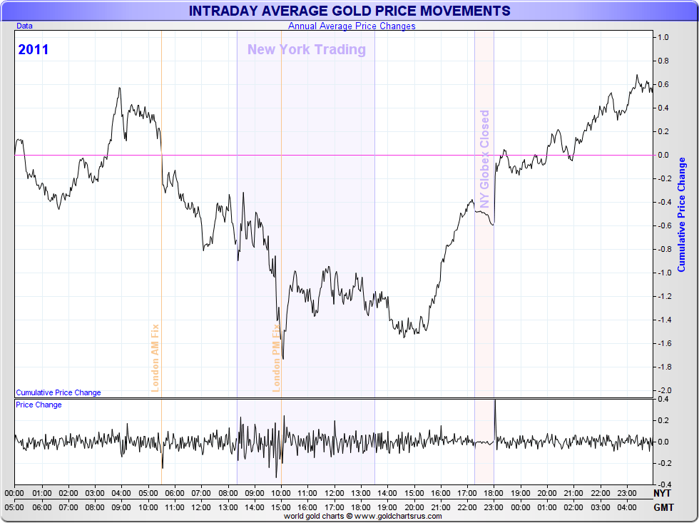 2011 INTRADAY AVERAGE GOLD PRICE