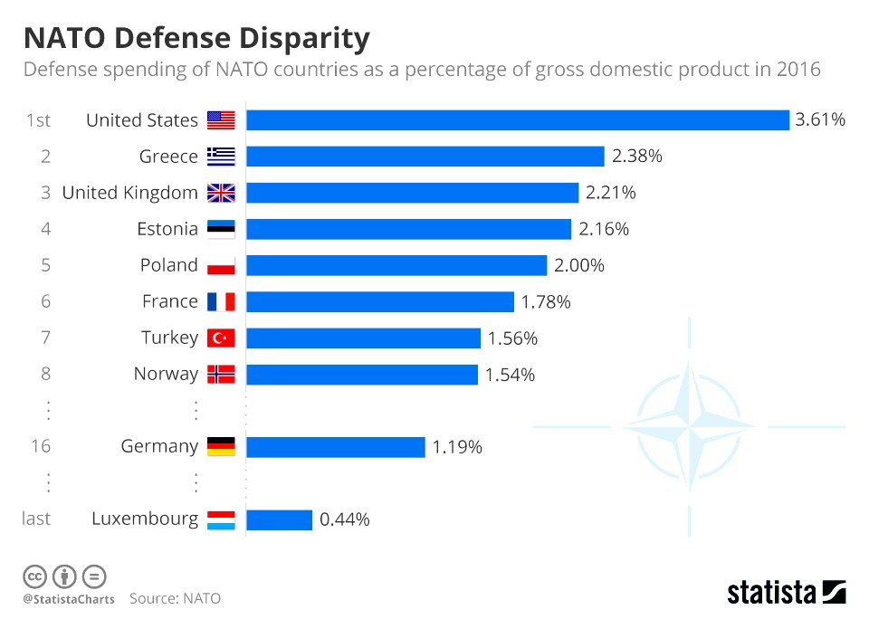 NATO DEFENCE SPENDING 2016