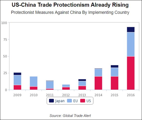US CHINA TRADE PROTECTIONISM