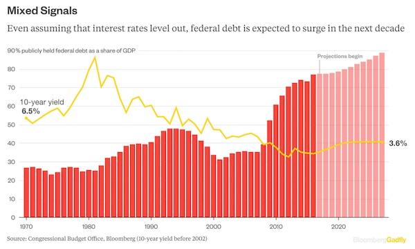 US DEBT FORECAST