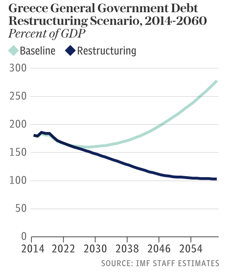 GREECE GOV DEBT RESTRUCTURING 2014-2060