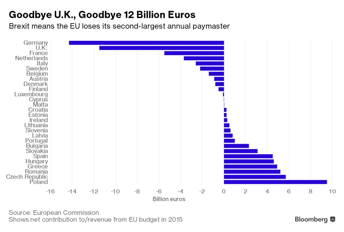 UK 2ND BIGGEST PAYER IN EU