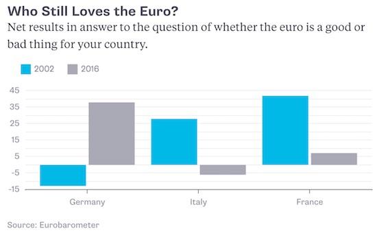 WHO STILL LOVES THE EURO