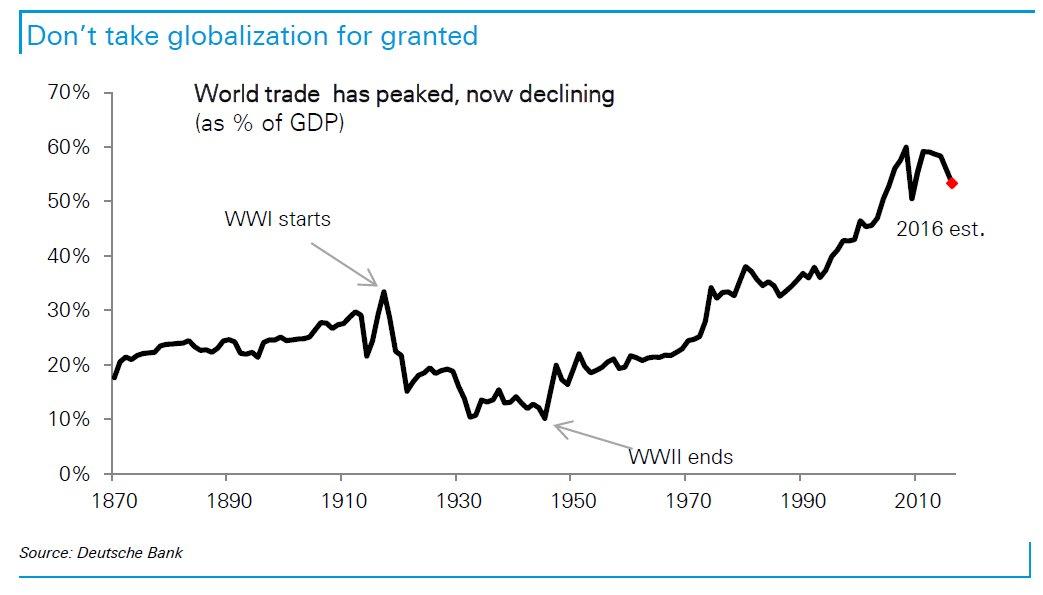 DEUTCSHE-BANK-PEAK-GLOBALIZATION