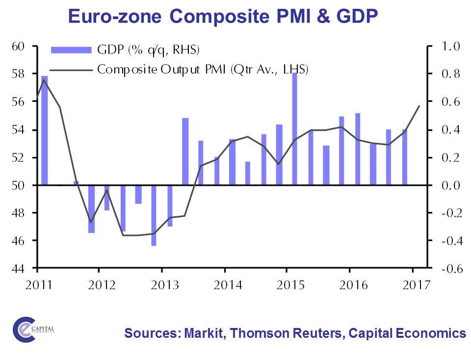 EUROZONE COMPOSITE PMI & GDP