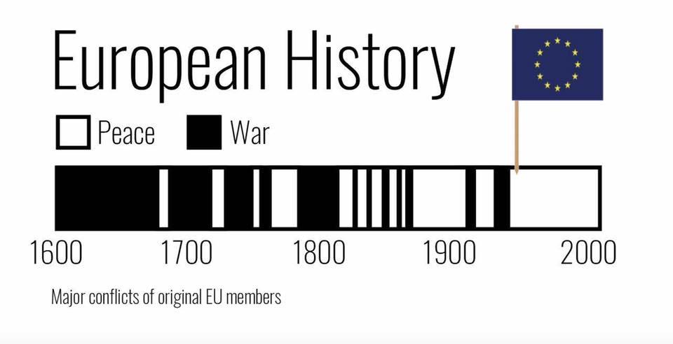 European history peace war
