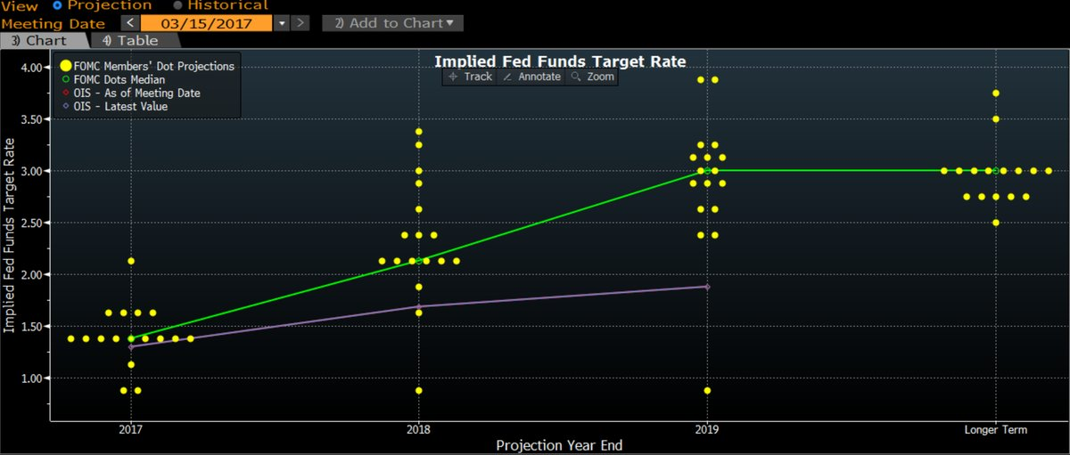 FED TWO MORE HIKES THIS YEAR