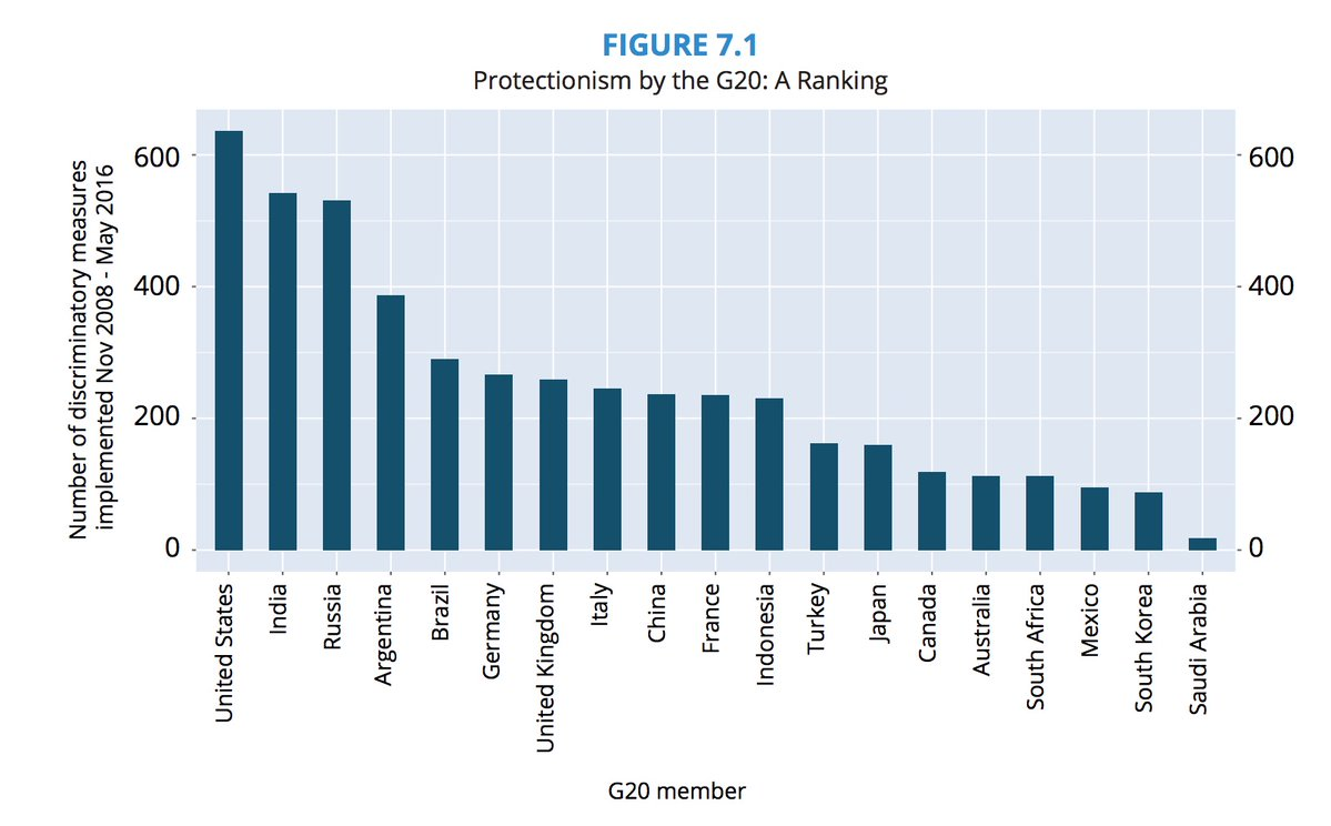 G20 PROTECTIONISM