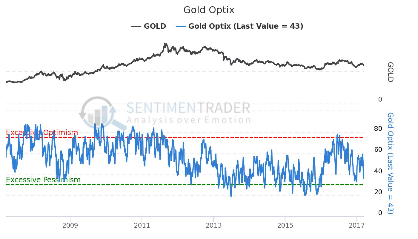 Gold Optix MAR19:17